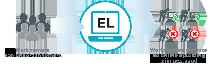 Module voor e-Learning