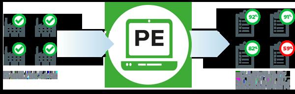 Performance Evaluation Module